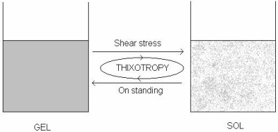 Pharmaceutical  Graph Thixotropy file12